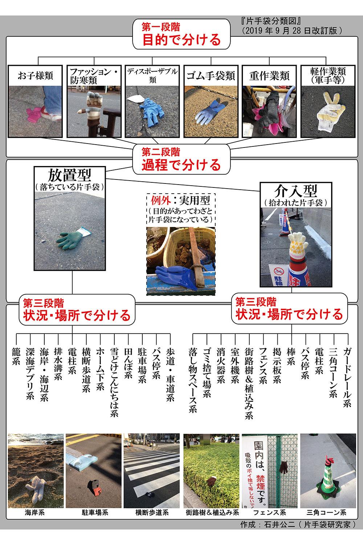 片手袋分類図(作:石井公二さん)。