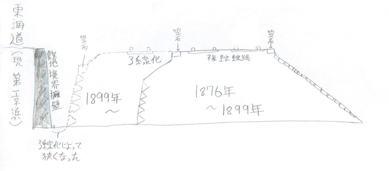 断面図を絵にしてみた。海側と山側とが写真と逆なのはご了承されたい。単純に描くとこのような増線方法だった。1876年は複線化されたときの年である。