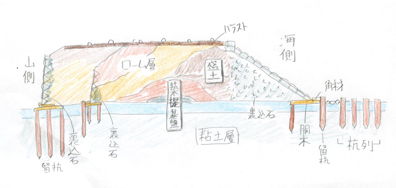 上記の見学と資料を基にしてまた絵にまとめた。山側の石垣が二重なのは複線時と3線化のものである。築堤を断面にしてみると、だいたいこのような構造であった。何層にも盛られた土は土質を変えるなどして崩落しにくくしている。